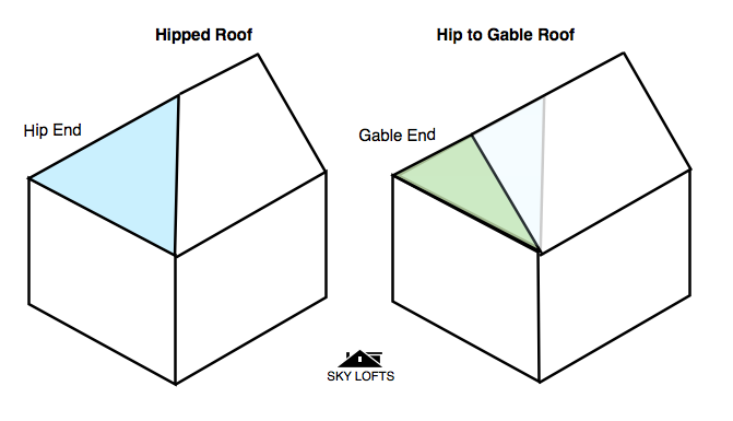 loft conversion ideas for terraced house - Hip to Gables Explained SkyLofts