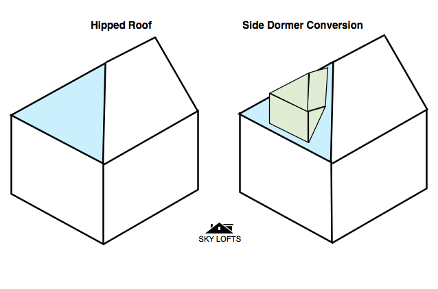 What Is A Side Dormer Diagram